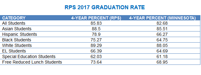 RPS 2018 HS Graduation by Race