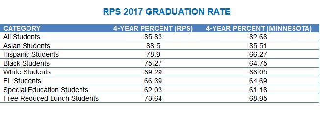 RPS 2018 HS Graduation by Race